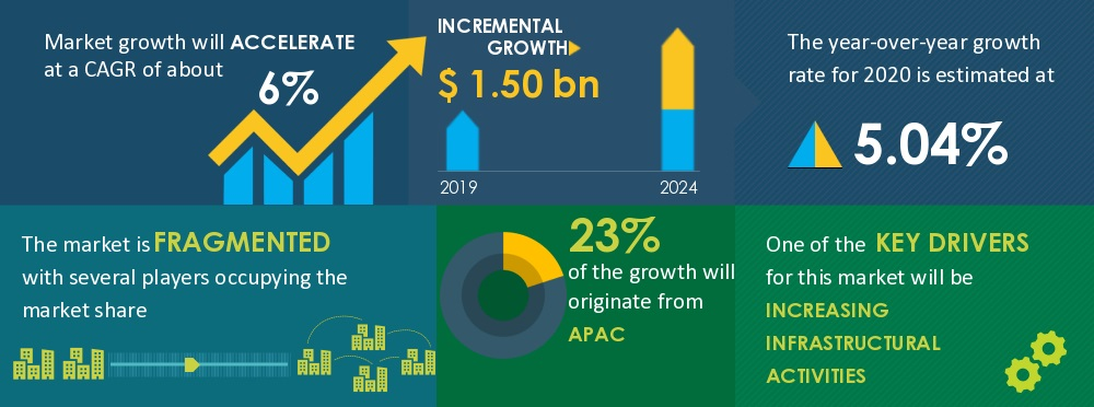 Opportunities in the Global Mobile Power Generation Equipment Rentals and Purchases Outlook for 2020-2024